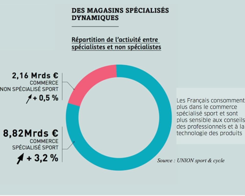 Dynamique Pour 2016 Sport Le Du Favorable Une En Marché 6gqwdH6x